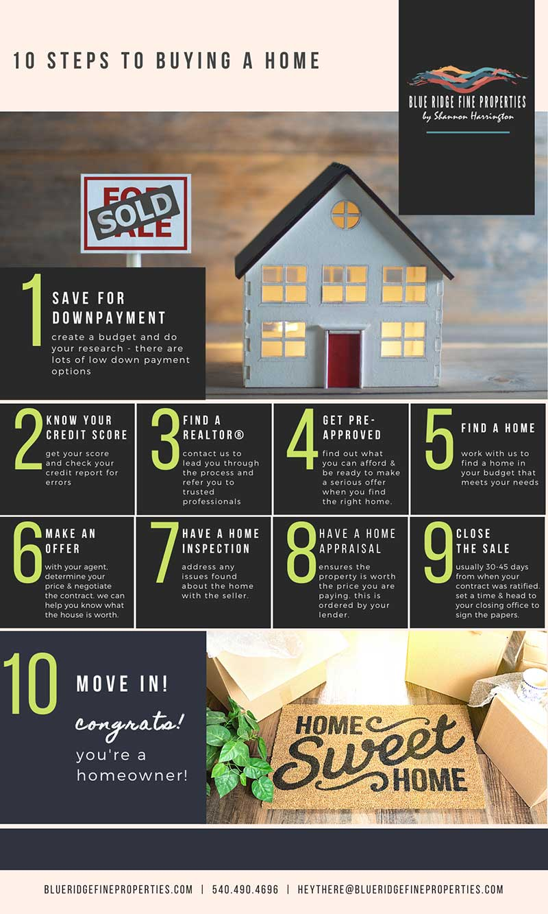 BRFP 10 steps to buying a home